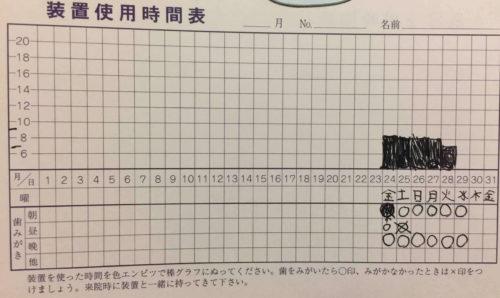 矯正のグラフ